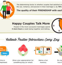 The Science Behind Happy Relationships [INFOGRAPHIC]